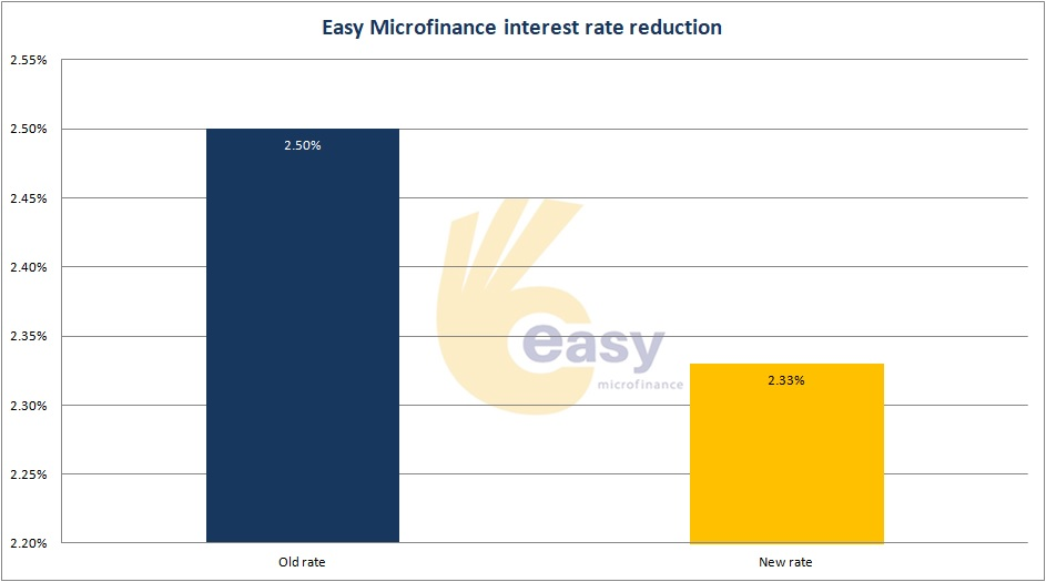 Easy Microfinance lowers its pricing!